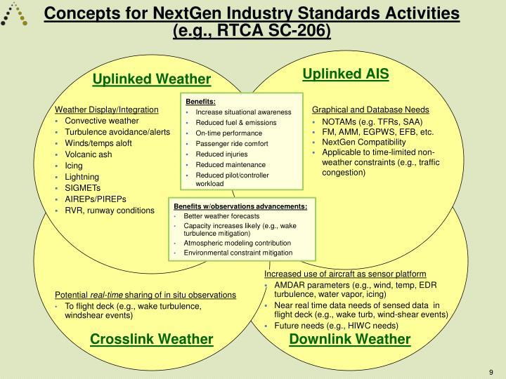 Concepts for NextGen Industry Standards Activities