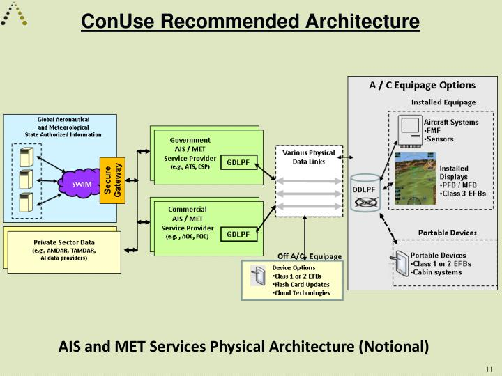 ConUse Recommended Architecture