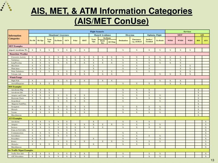 AIS, MET, & ATM Information Categories