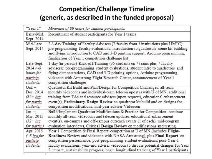 Competition/Challenge Timeline