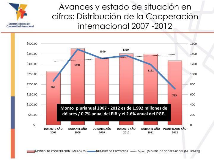 Avances y estado de situación en cifras: Distribución de la Cooperación internacional 2007 -2012