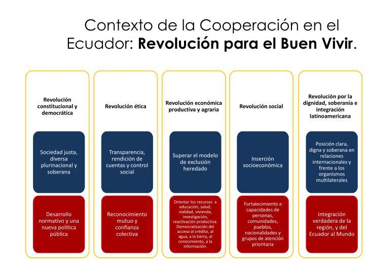 Contexto de la Cooperación en el Ecuador: