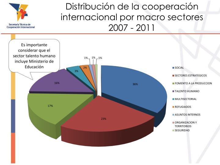 Distribución de la cooperación internacional por macro sectores 2007 - 2011