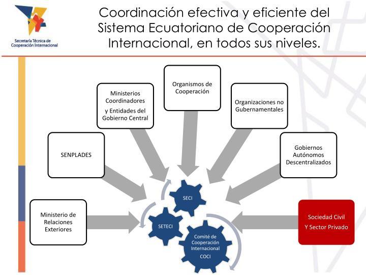 Coordinación efectiva y eficiente del Sistema Ecuatoriano de Cooperación Internacional, en todos sus niveles.