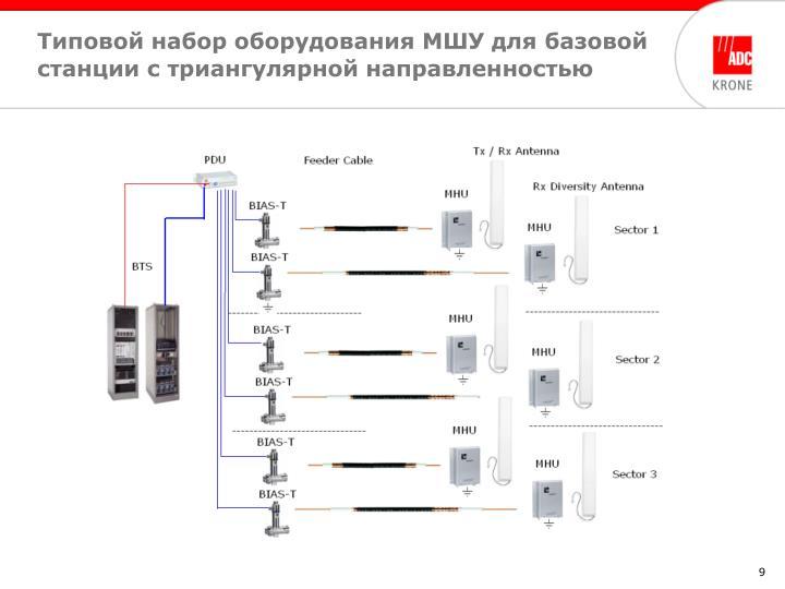 Типовой набор оборудования МШУ для базовой станции с триангулярной направленностью
