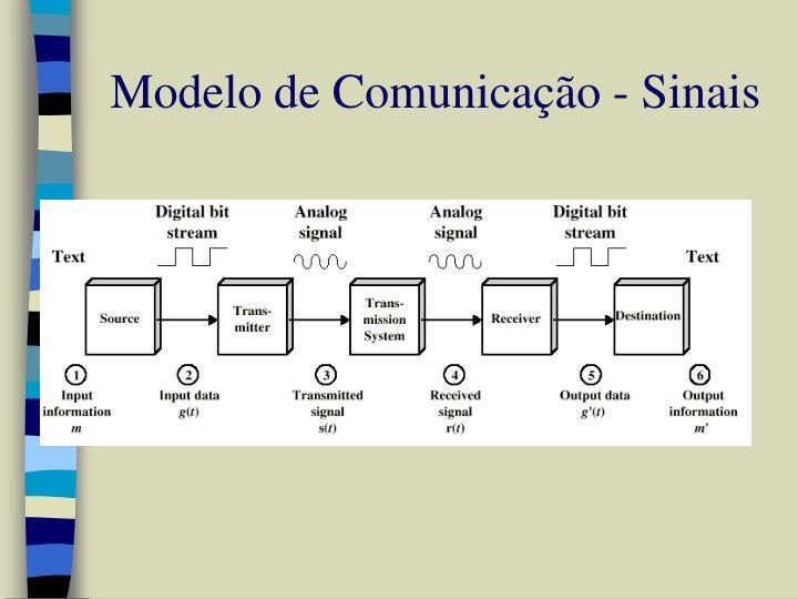 Modelo de Comunicação - Sinais