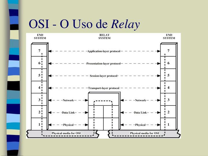 OSI - O Uso de