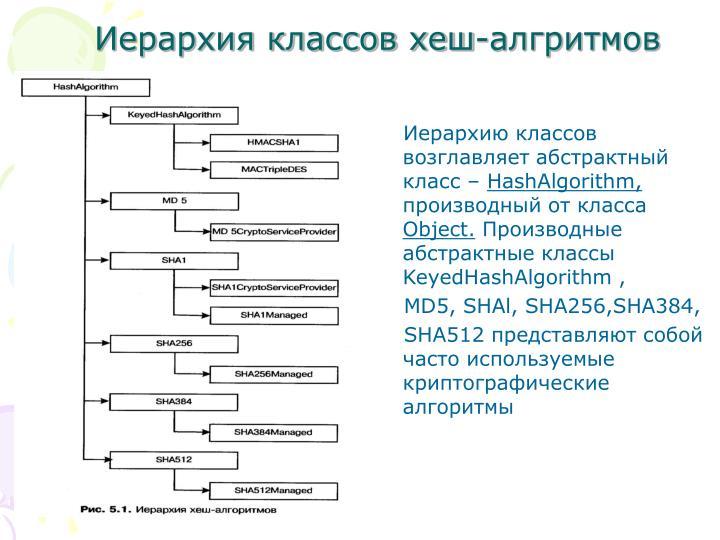 Иерархия классов хеш-алгритмов