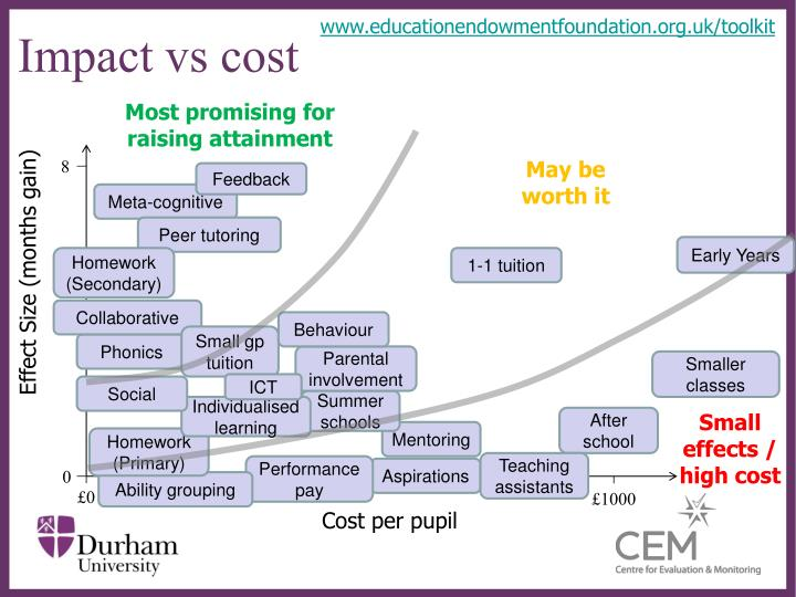 www.educationendowmentfoundation.org.uk/toolkit