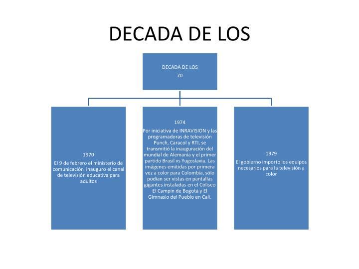 DECADA DE LOS