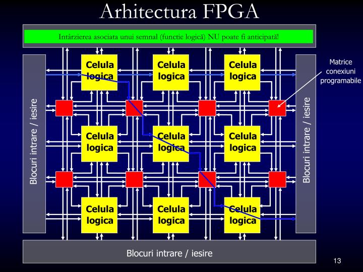 Arhitectura FPGA