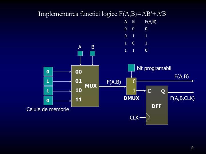 Implementarea functiei logice F(A,B)=AB'+A'B