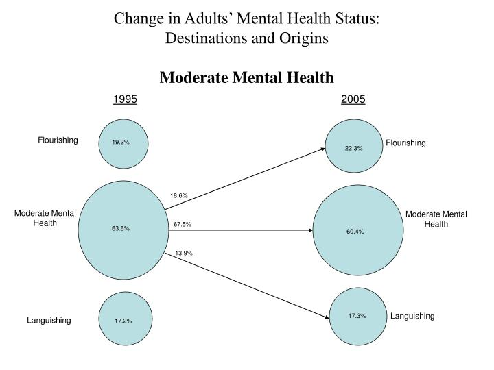 Change in Adults' Mental Health Status: