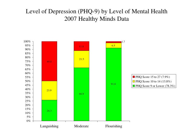 Level of Depression (PHQ-9) by Level of Mental Health