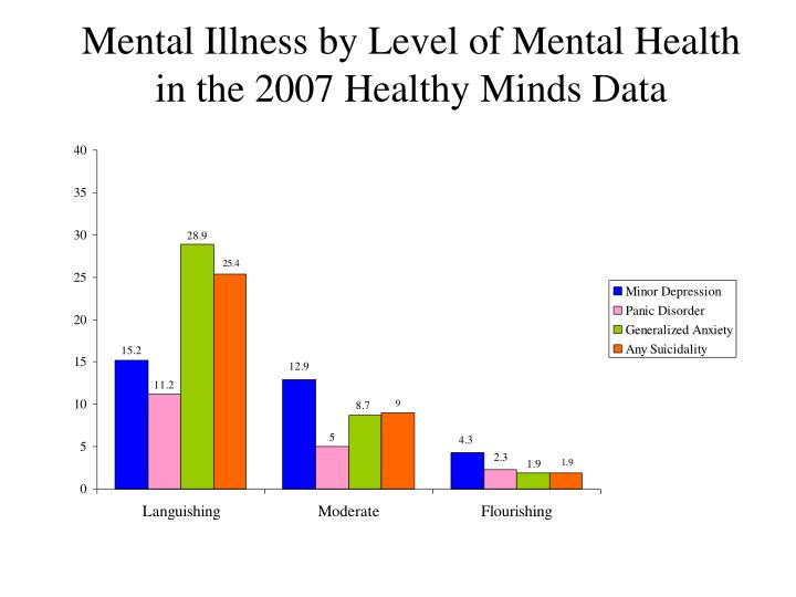 Mental Illness by Level of Mental Health in the 2007 Healthy Minds Data