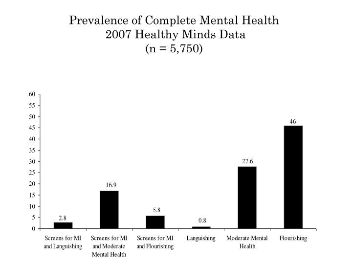 Prevalence of Complete Mental Health