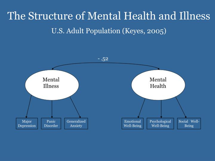 The Structure of Mental Health and Illness