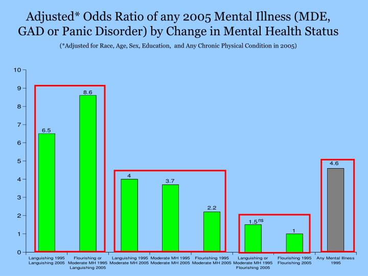 Adjusted* Odds Ratio of any 2005 Mental Illness (MDE, GAD or Panic Disorder) by Change in Mental Health Status