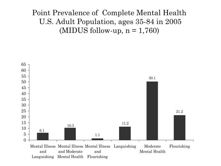 Point Prevalence of  Complete Mental Health
