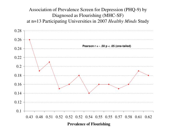 Association of Prevalence Screen for Depression (PHQ-9) by