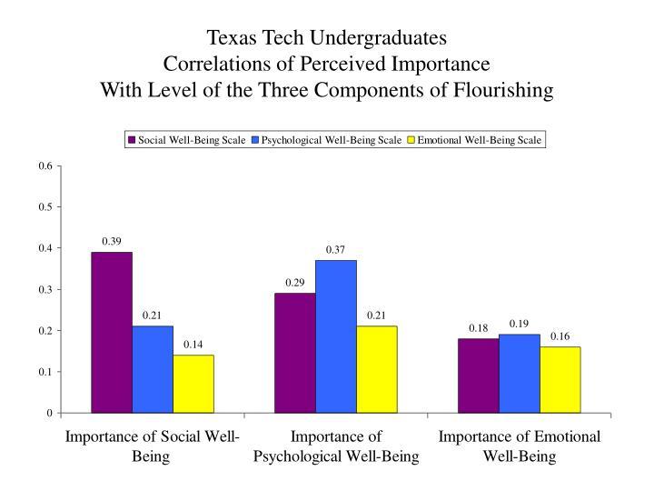 Texas Tech Undergraduates