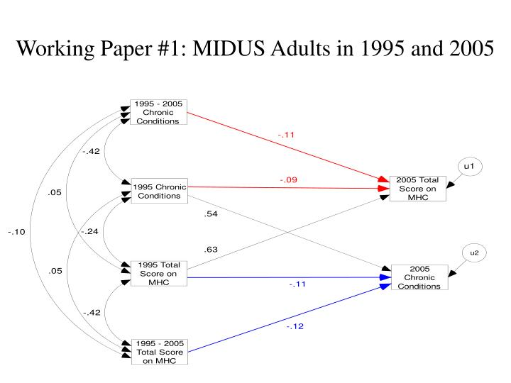 Working Paper #1: MIDUS Adults in 1995 and 2005