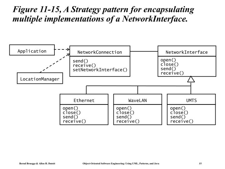 Figure 11-15, A Strategy pattern for encapsulating multiple implementations of a NetworkInterface.