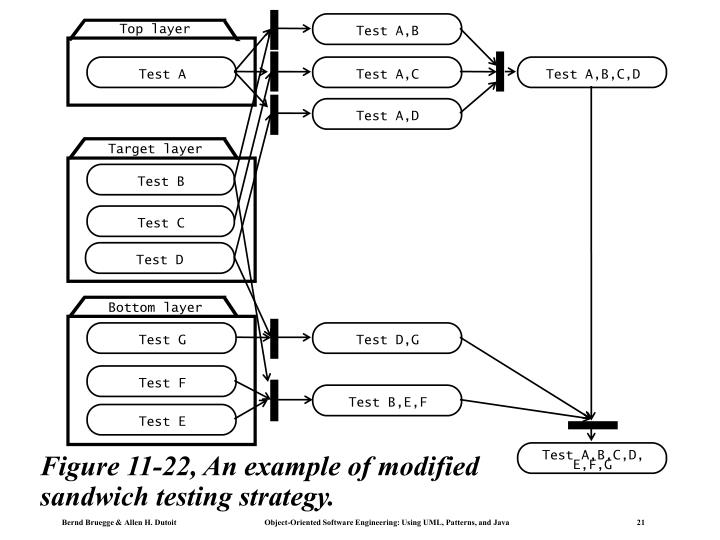 Figure 11-22, An example of modified sandwich testing strategy.