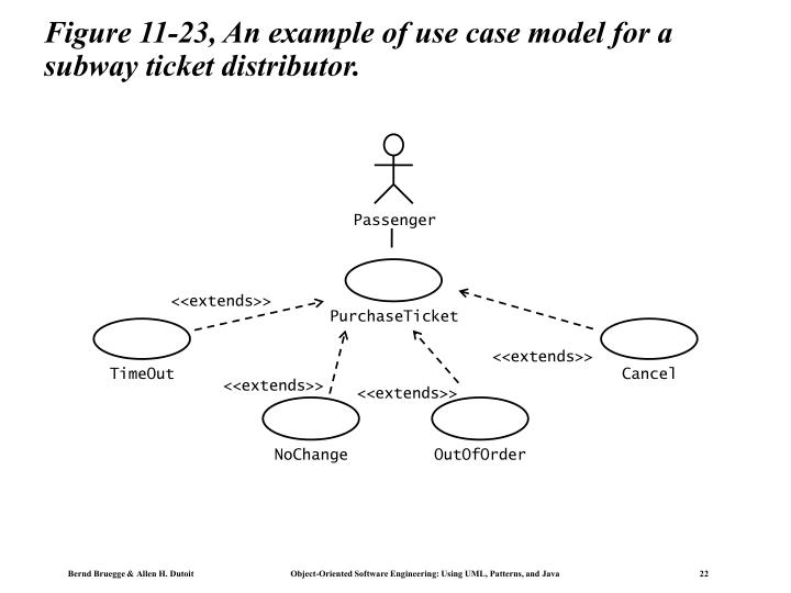 Figure 11-23, An example of use case model for a subway ticket distributor.