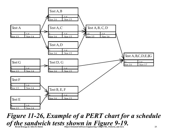 Figure 11-26, Example of a PERT chart for a schedule of the sandwich tests shown in Figure 9-19.