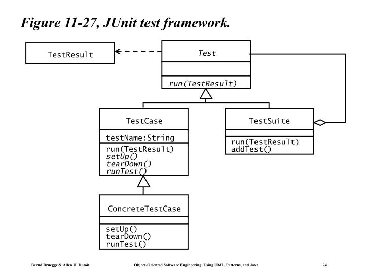 Figure 11-27, JUnit test framework.