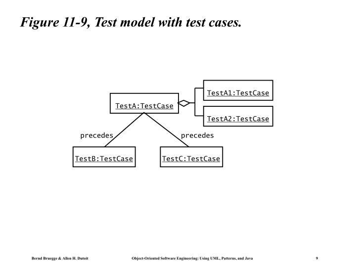 Figure 11-9, Test model with test cases.