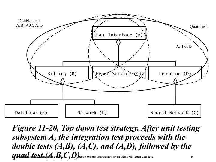 Figure 11-20, Top down test strategy. After unit testing subsystem A, the integration test proceeds with the double tests (A,B), (A,C), and (A,D), followed by the quad test (A,B,C,D).