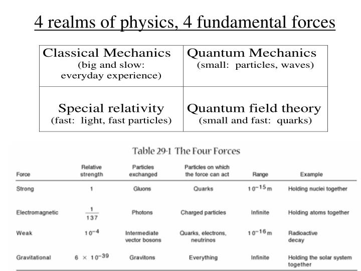 4 realms of physics 4 fundamental forces
