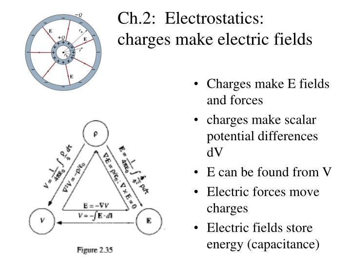 Ch.2:  Electrostatics: