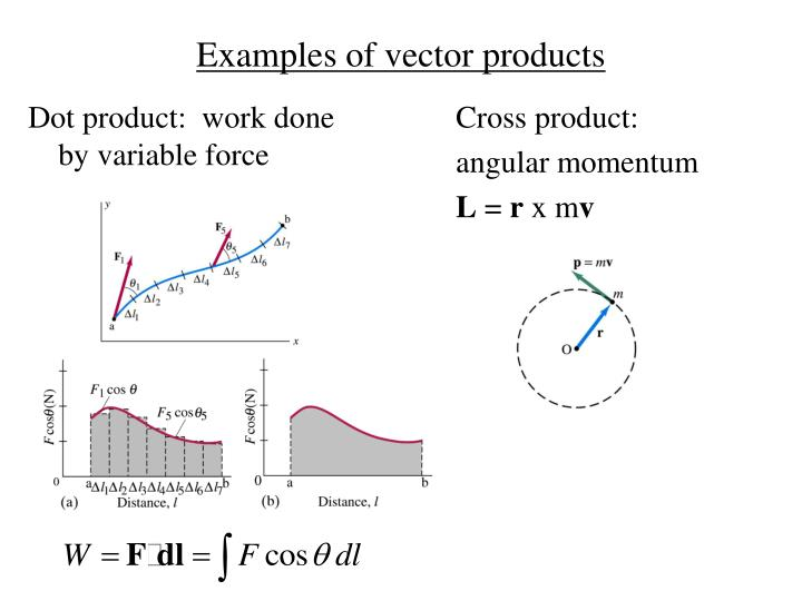 Dot product:  work done by variable force