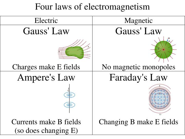 Four laws of electromagnetism