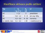klasifikace aktivace podle zat en