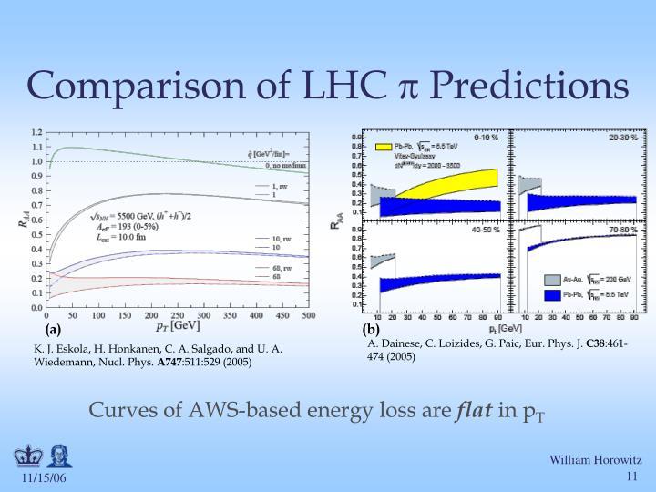 Comparison of LHC