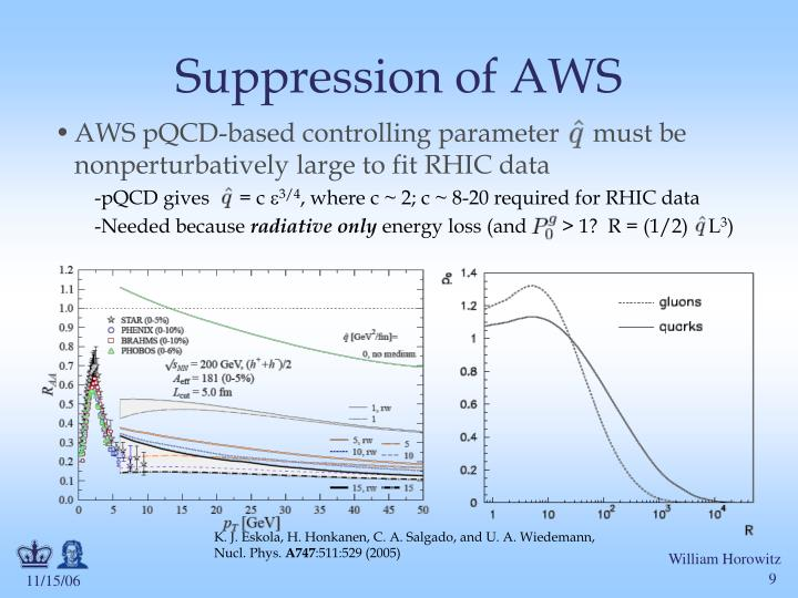 Suppression of AWS