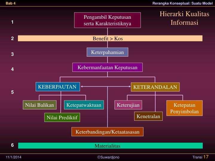 Hierarki Kualitas Informasi