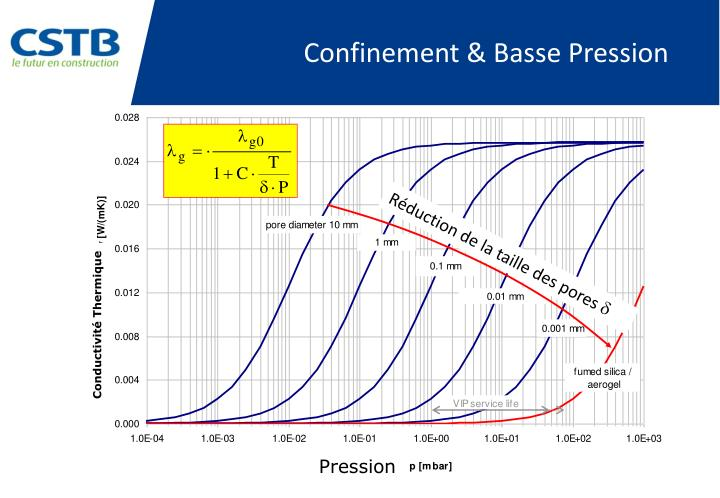 Confinement & Basse Pression