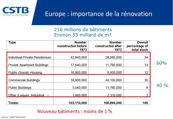 Europe : importance de la rénovation