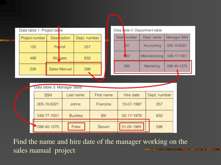 Find the name and hire date of the manager working on the sales manual  project