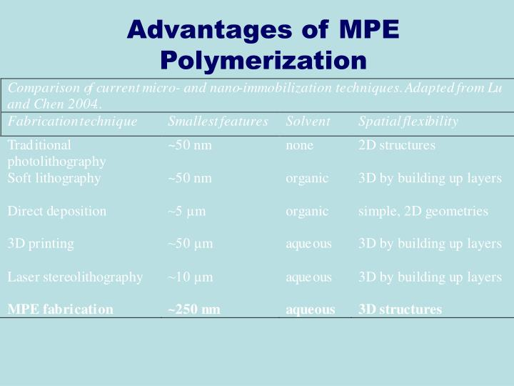 Advantages of MPE Polymerization
