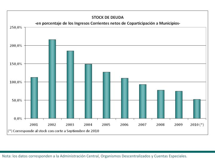 Nota: los datos corresponden a la Administración Central, Organismos Descentralizados y Cuentas Especiales.