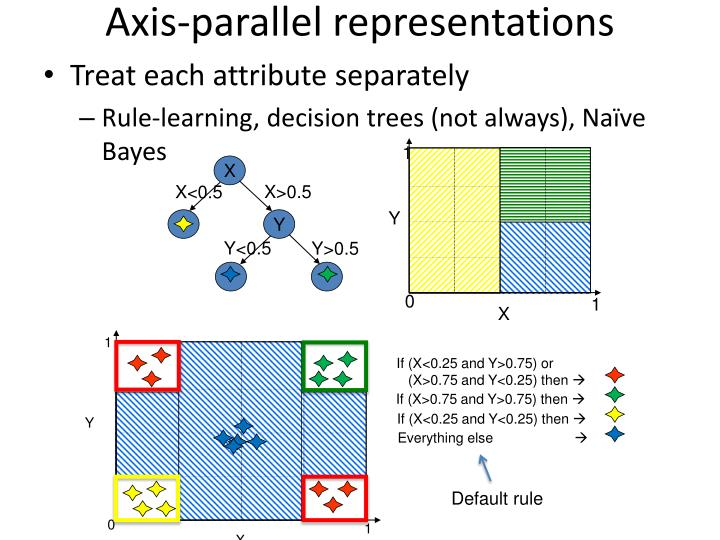 Axis-parallel representations