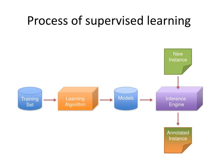 Process of supervised learning