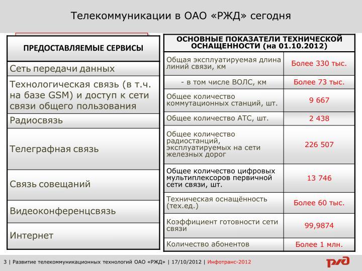 Телекоммуникации в ОАО «РЖД» сегодня