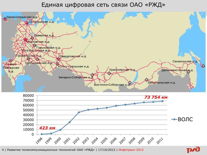 Единая цифровая сеть связи ОАО «РЖД»